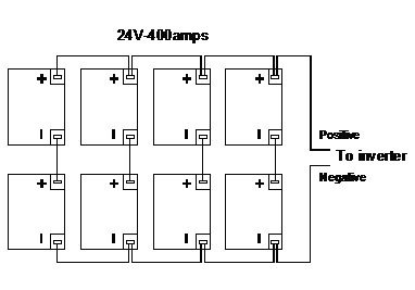 bat24v_400 48v battery bank wiring diagram diy solar panel system wiring 12 volt battery wiring at reclaimingppi.co
