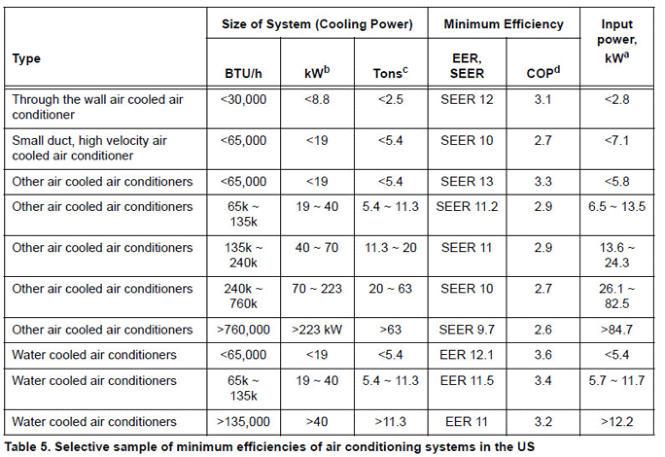 Understanding Cop Eer And Seer